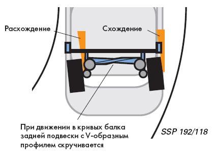 V-образный профиль балки задней подвески