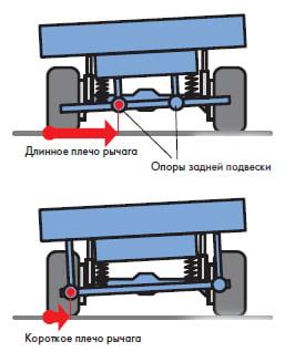 В подвесках, где опоры размещены близко друг от друга, эти опоры при движения автомобиля в кривых воспринимают повышенные нагрузки.