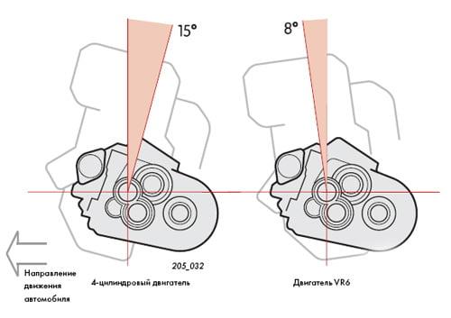 Механизмы коробки передач.