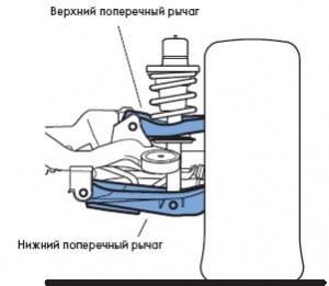 Задняя подвеска на сдвоенных поперечных рычагах