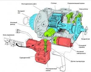 """Многодисковая муфта """"Haldex"""" в автомобилях Volkswagen"""
