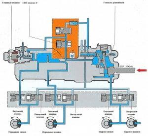 Режим противоблокировочного регулирования тормозной системы