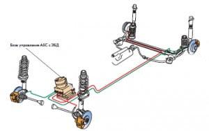 Антиблокировочная система с электронной программой стабилизации