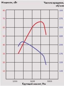 Дизель TDI модели ALH (1,9 л; 66 кВт)
