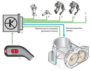 Система регулирования скорости (СРС) автомобиля