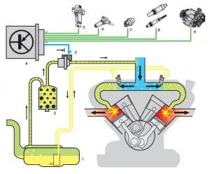 Система вентиляции топливного бак