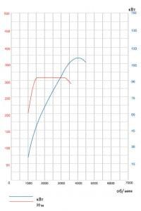Дизельный двигатель V6 TDI 2,5 л мощностью 110 кВт/150 л.с.