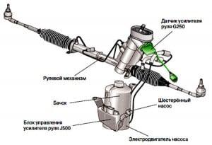 Усилитель рулевого управления EPHS