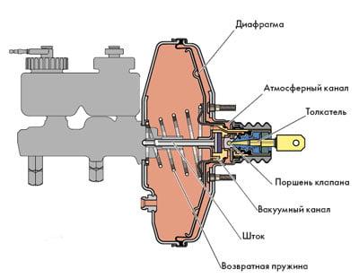 Принцип действия вакуумного усилителя тормозного привода