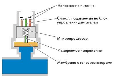 Состояние датчика при действии на него атмосферного давления