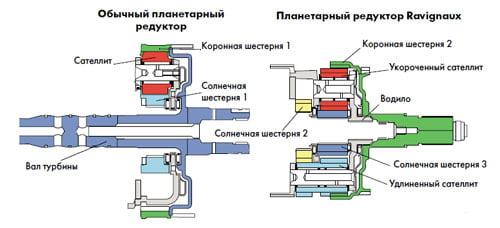 Двухредукторная планетарная система Lepelletier