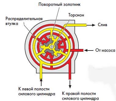 Рабочее положение клапана