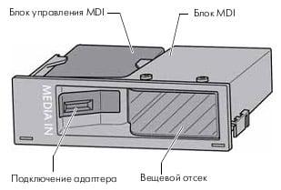 Блок мультимедийных интерфейсов