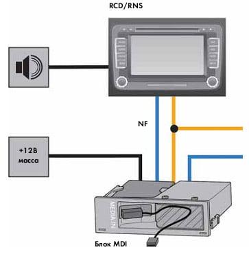 Мультимедийный интерфейс