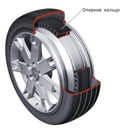 Kонструкция колеса