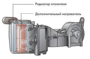 Системы отопления и кондиционирования
