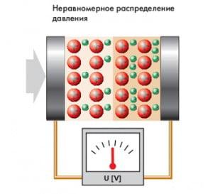 Электрические и электронные элементы экстренного  торможения