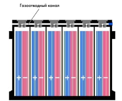 Батареи типа AGM  (Absorbent Glass Mat Battery)