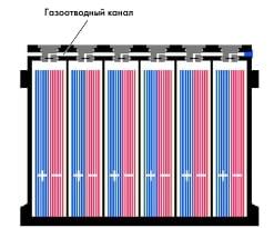 Батареи типа AGM  (Absorbent Glass Mat Battery)