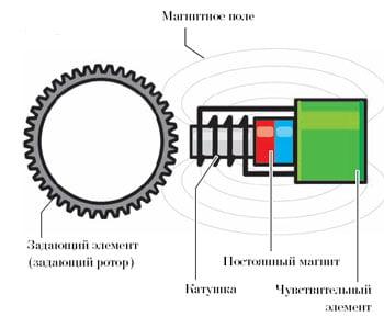 Активные и пассивные датчики частоты вращения