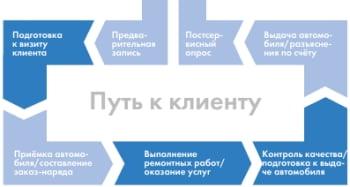 Сервисный ключ в ключевых процессах
