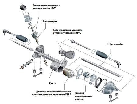 Преимущества электромеханического рулевого управления
